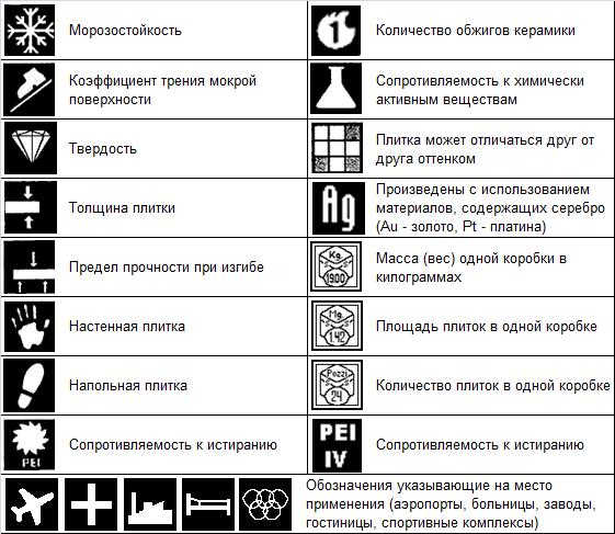 таблица возможных обозначений на упаковке плитки