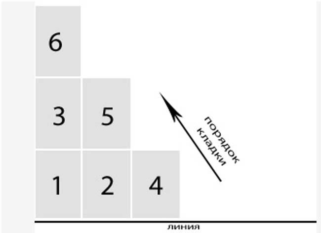 Способ разметки плитки от угла комнаты