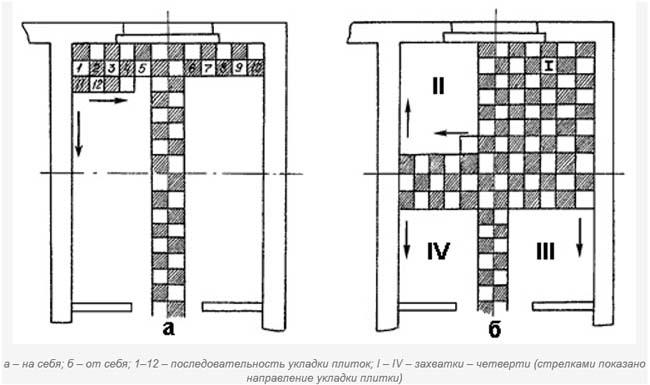 способ укладки от центральной линии в разные стороны комнаты
