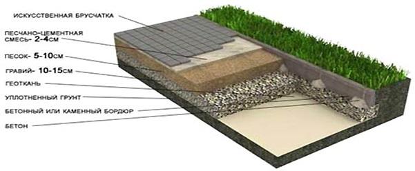 этапы укладки плитки на дачном участке
