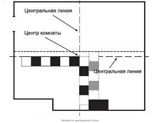 схема укладки от центральной линии