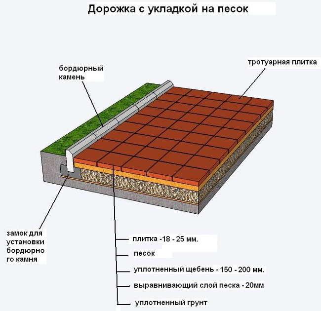 схема укладки на песчаную подушку