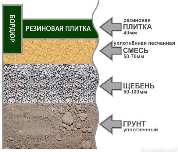 схема готовой поверхности перед укладкой резиновой плиткой