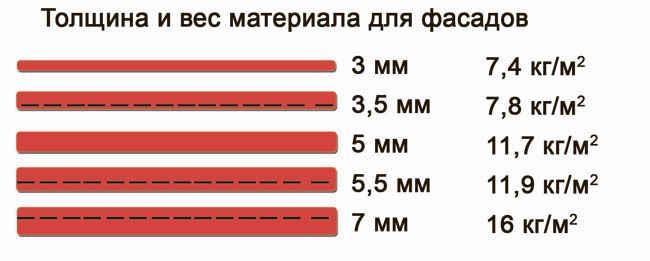 ориентировочная таблица зависимости веса плиток от ее толщины