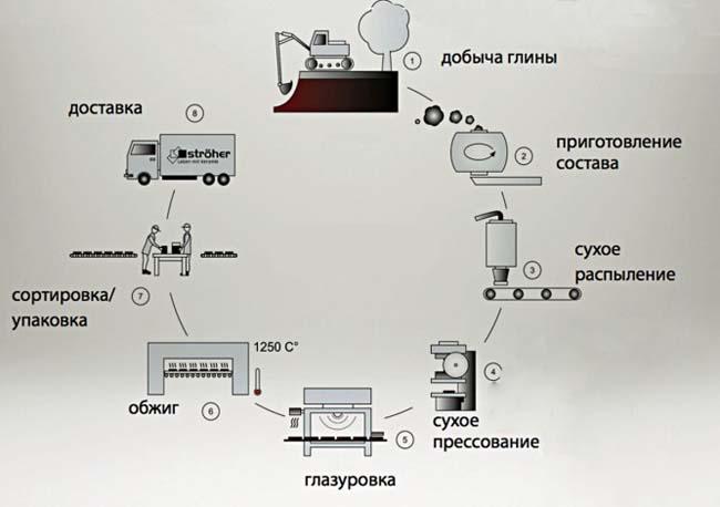 Схема производства керамогранита из горных пород