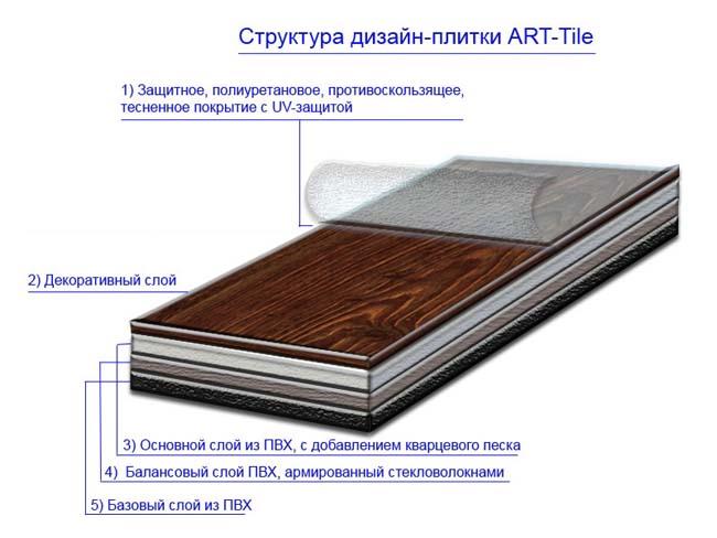 основной состав кварцвиниловой плитки