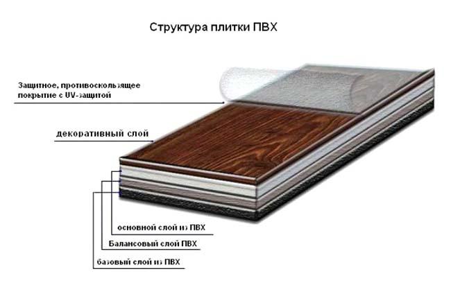 многослойная структура плитки из ПВХ