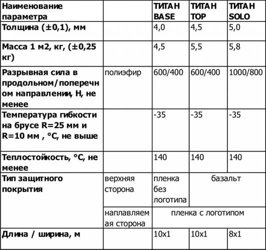 Таблица основных технических характеристики трех видов клея Титан