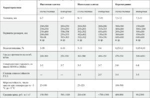 таблица износостойкости