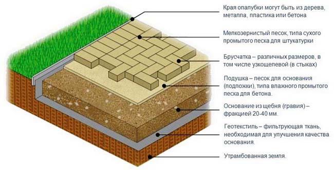 правильная схема укладки плитки на грунт