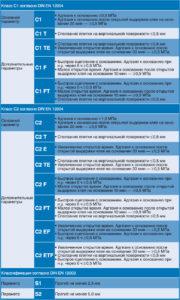 таблица физико-химических свойств керамогранитной плитки