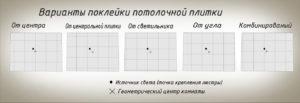 схема возможных вариантов потолочной облицовки