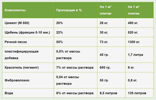 таблица необходимых компонентов и пропорций для изготовления самодельной плитки
