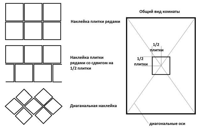 схема диагональной поклейки плитки