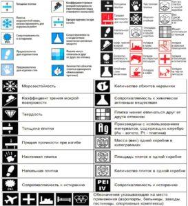 Таблица пиктограмм, по которым можно узнать класс износостойкости