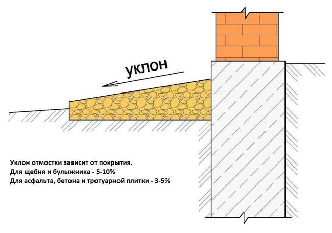 схема подготовки основания для укладки тротуарной плитки