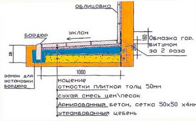 схема подготовки основания для отмостки