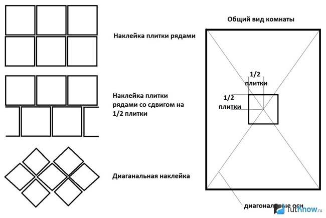 правильная разметка потолка перед укладкой плитки