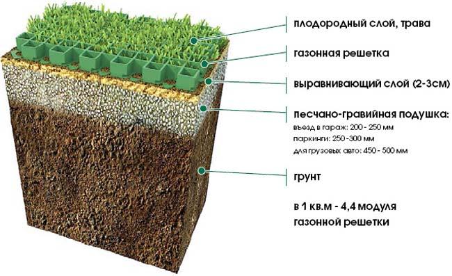 схема установки решетки для газона