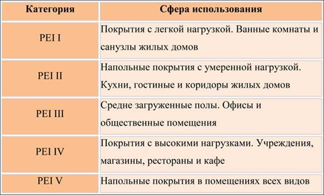 таблица сфер использования различных типов плитки