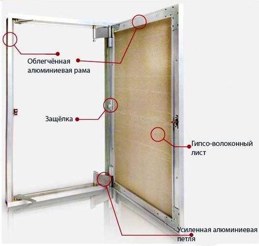 схема основных узлов ревизионного люка для санузла