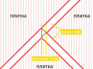разметка пола для укладки плитки елочкой