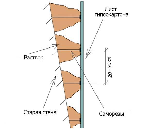 схема установки листа гипсокартона на неровную стену