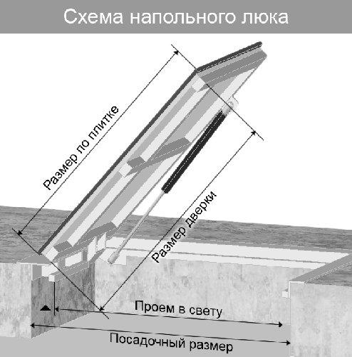 устройство, схема напольного люка